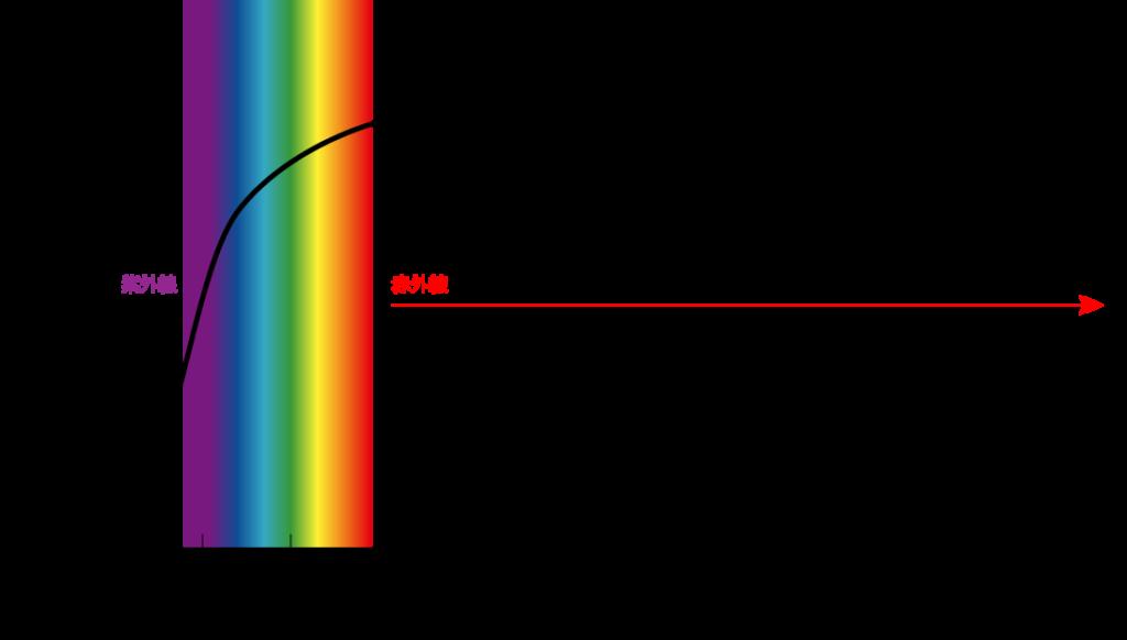 和紙は紫外線を80%もカットする